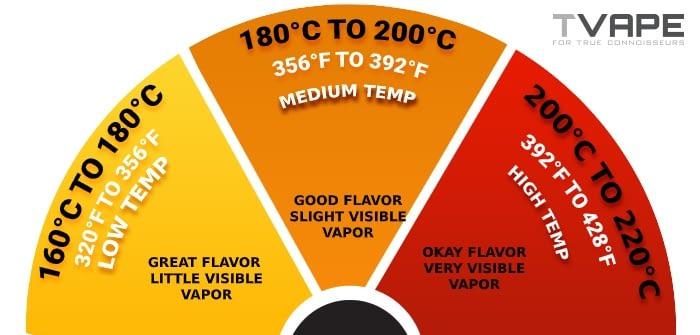 temperatury waporyzacji kannabinoidów