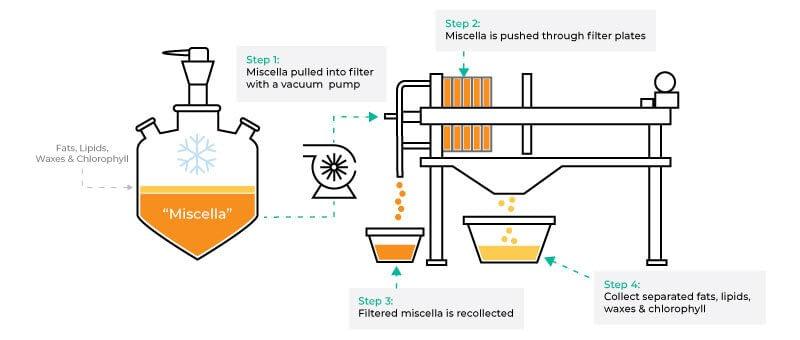 co to jest winteryzacja oleju cbd - wizualizacja procesu winteryzacji